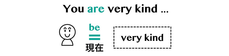be動詞と一般動詞   英語イメージリンク