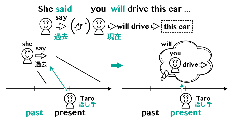 §8-4 英語における時制感覚