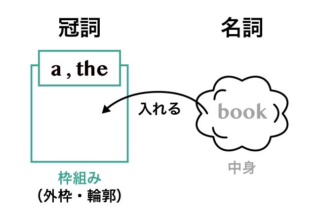 英語の冠詞とは/a と the の違い | 英語イメージリンク