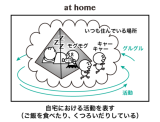 at home と in the house の違い 英語イメージリンク
