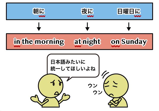 日付 時間を表す前置詞 At In On の違い 英語イメージリンク