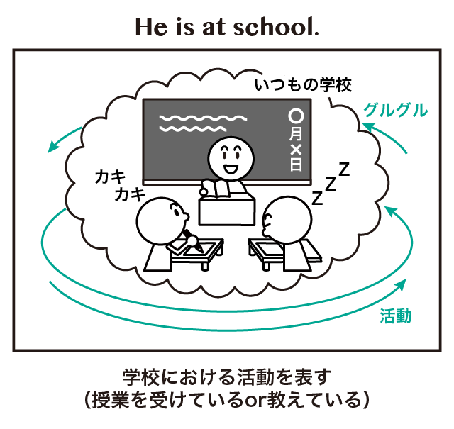 場所を表す at と in の違い at school in the school at the