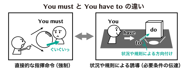 must 命令
