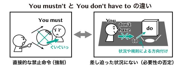don't you 命令