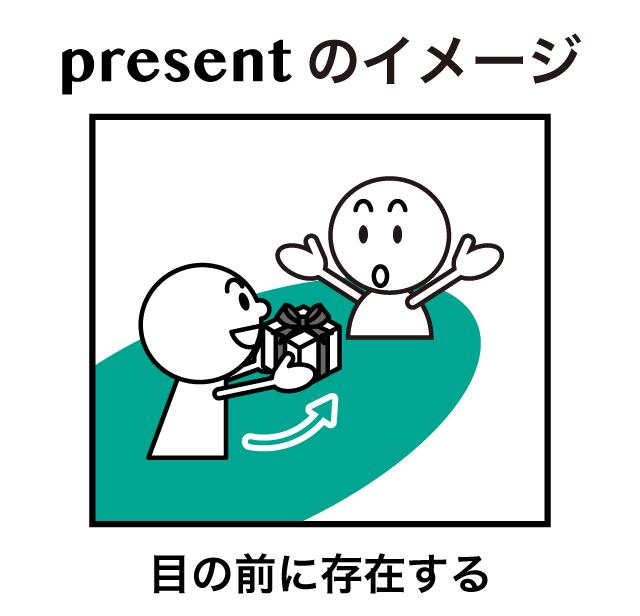 プレゼントとギフトの違い present と gift の意味を解説 英語