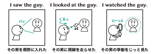 See と Look と Watch の違い 英語イメージリンク