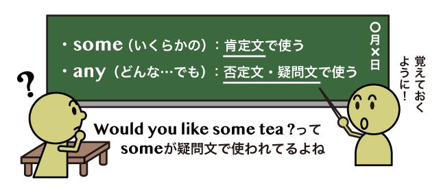 some と any の違い | 英語イメ...