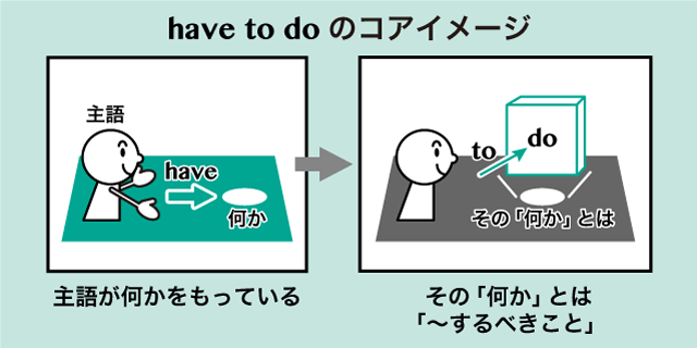 mustとhave toの違い 英語イメージリンク