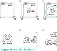 §1-3 日本語は受け身、英語は発信源