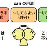 助動詞 can のイメージと意味・用法まとめ
