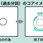 過去分詞の研究「受動態」「現在完了形」ーコアイメージと例文解説