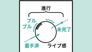 現在分詞の研究「確実な予定」「未来進行形」ーコアイメージと例文解説