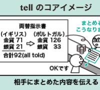 tell の意味とイメージ