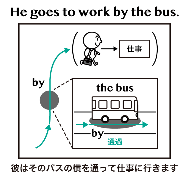 移動手段を表す by on in の違い by bus by the bus on the bus